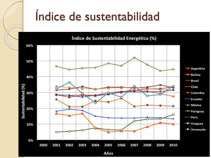 Índice de sustentabilidad