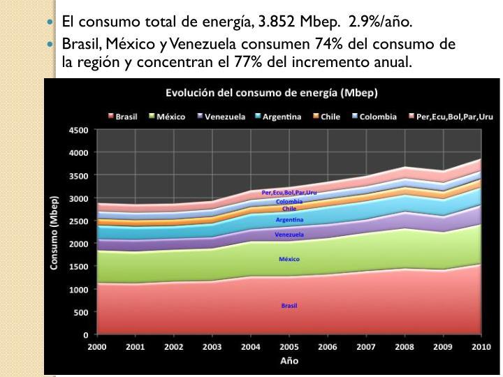 El consumo total de energía,