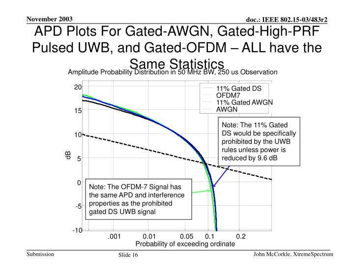 APD Plots For Gated-AWGN, Gated-High-PRF Pulsed UWB, and Gated-OFDM – ALL have the Same Statistics