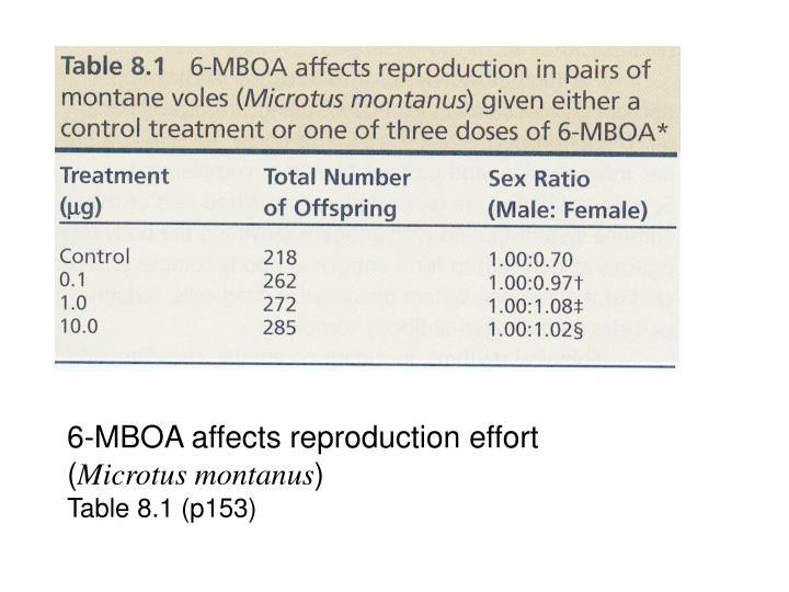 6-MBOA affects reproduction effort