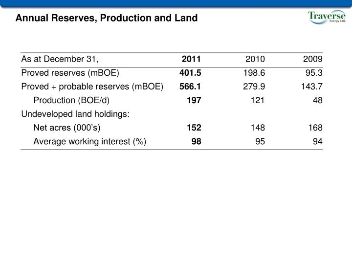 Annual Reserves, Production and Land