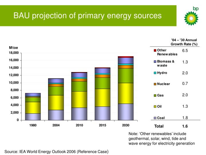 BAU projection of primary energy sources