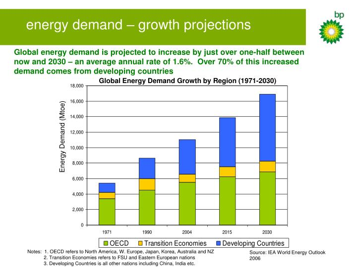 energy demand – growth projections