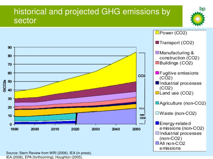 historical and projected GHG emissions by sector