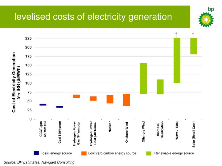 levelised costs of electricity generation