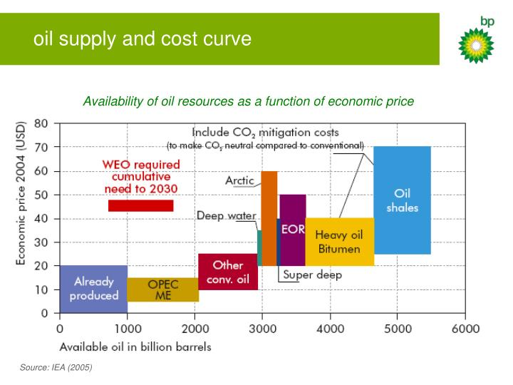 oil supply and cost curve
