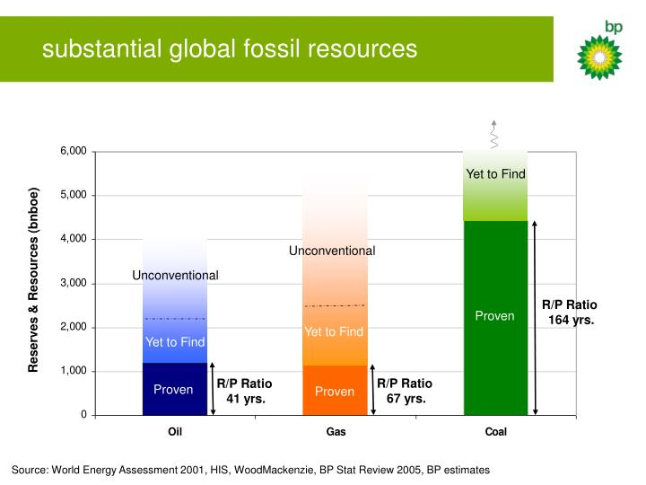 substantial global fossil resources
