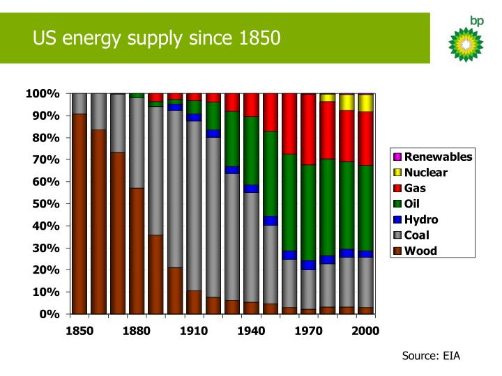 US energy supply since 1850