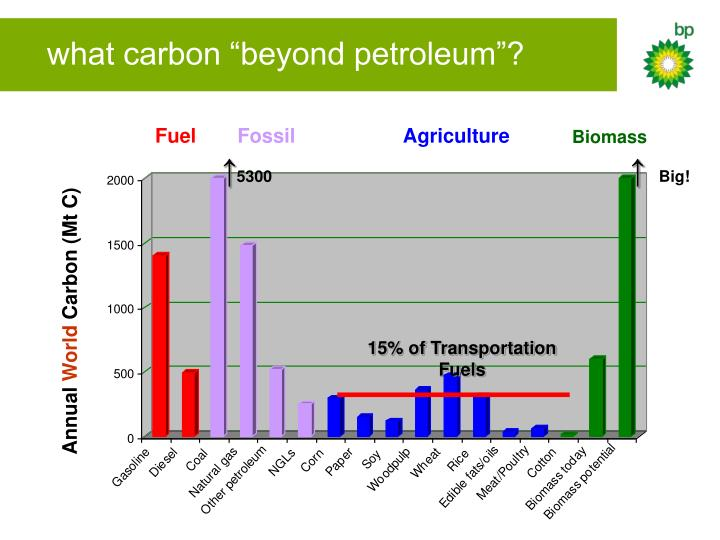 "what carbon ""beyond petroleum""?"