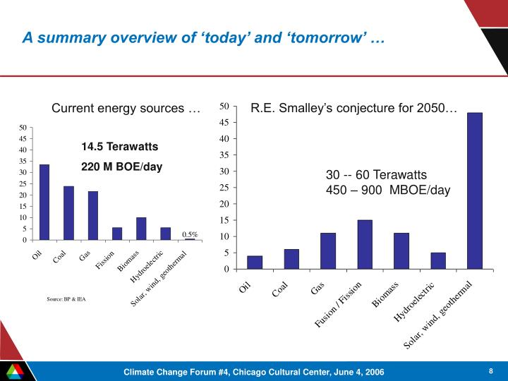 A summary overview of 'today' and 'tomorrow' …