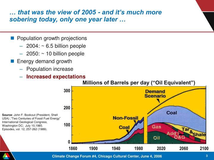 """Millions of Barrels per day (""""Oil Equivalent"""")"""
