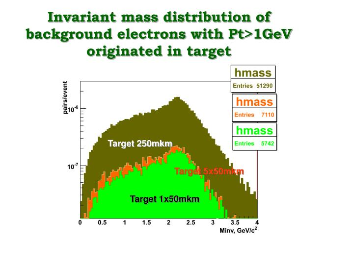 Invariant mass distribution of background electrons with Pt>1GeV originated in target