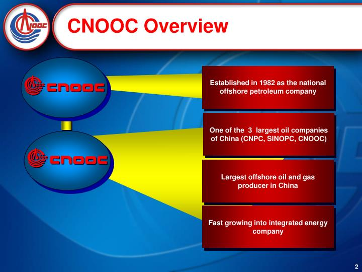 CNOOC Overview