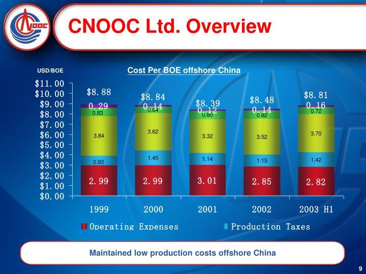 CNOOC Ltd. Overview
