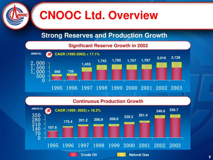 Significant Reserve Growth in 2002