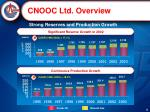 strong reserves and production growth