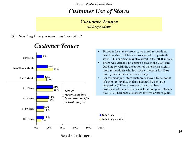 FiSCA—Member Customer Survey