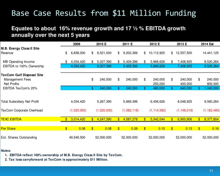Base Case Results from $11 Million Funding