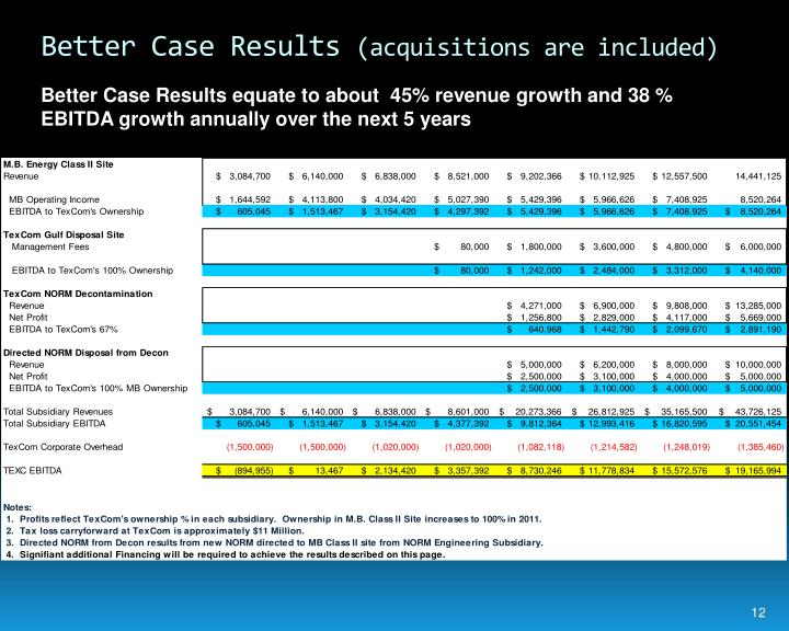 Better Case Results