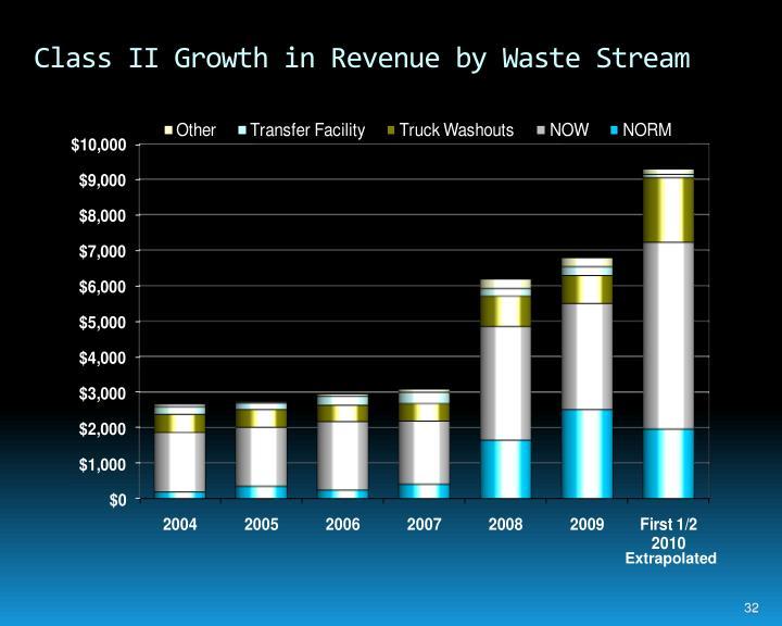 Class II Growth in Revenue by Waste Stream