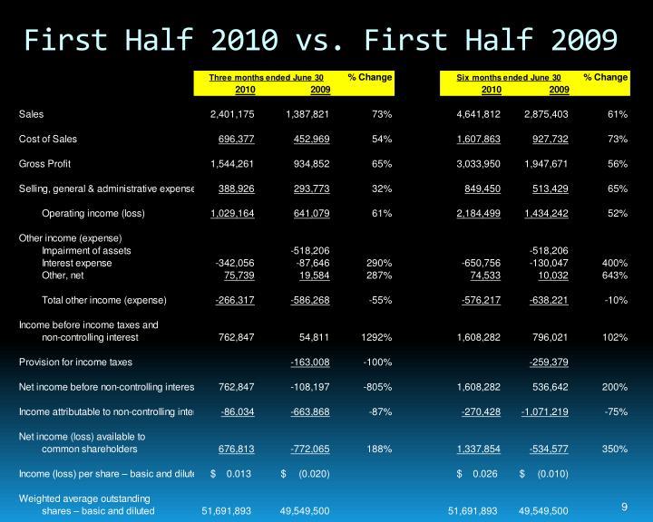 First Half 2010 vs. First Half 2009