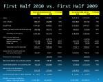 first half 2010 vs first half 2009
