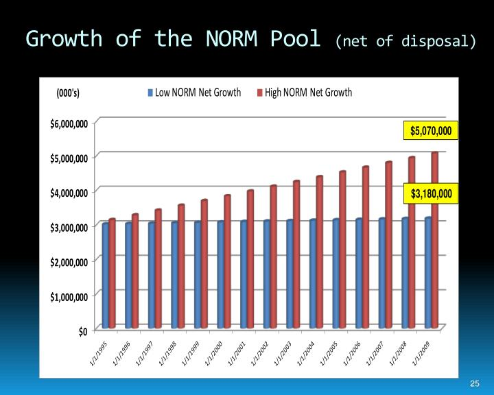 Growth of the NORM Pool