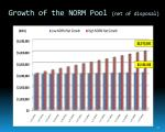growth of the norm pool net of disposal