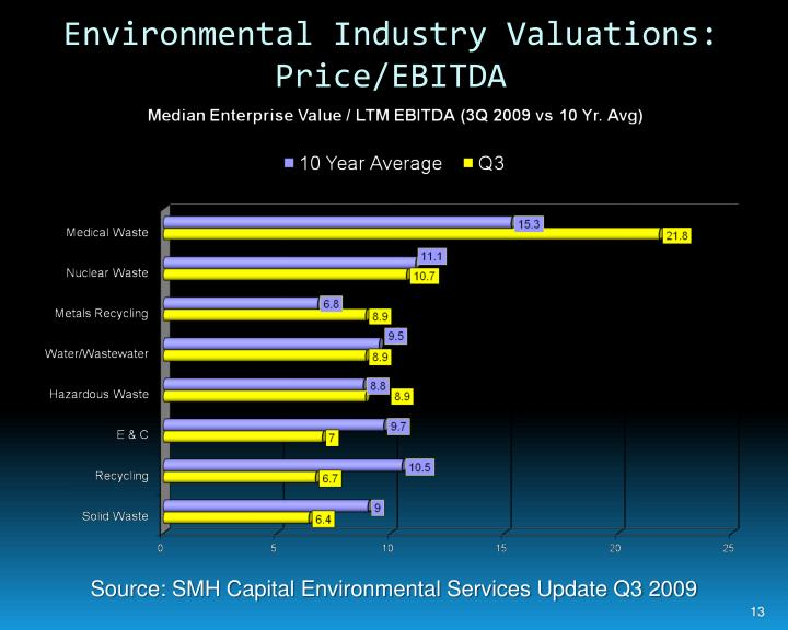 Environmental Industry Valuations: Price/EBITDA