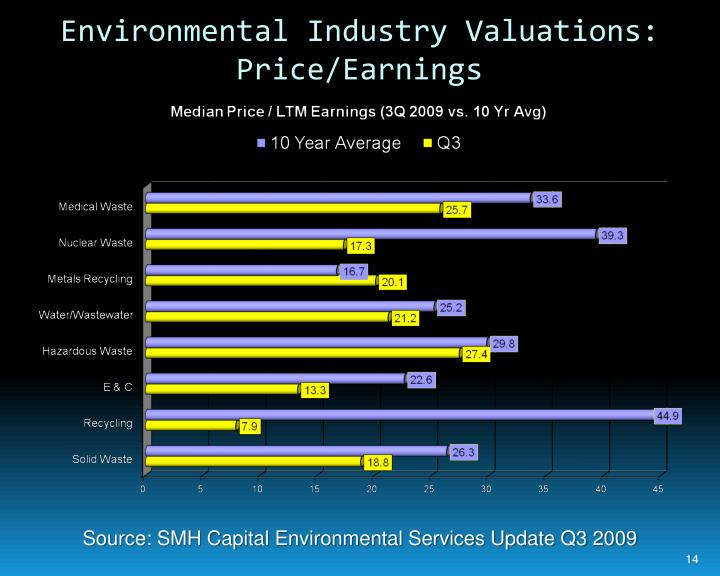 Environmental Industry Valuations: Price/Earnings