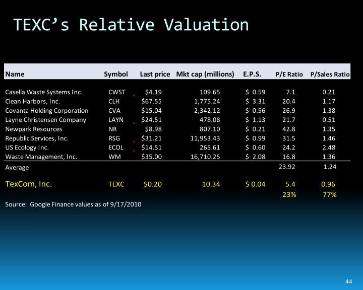 TEXC's Relative Valuation