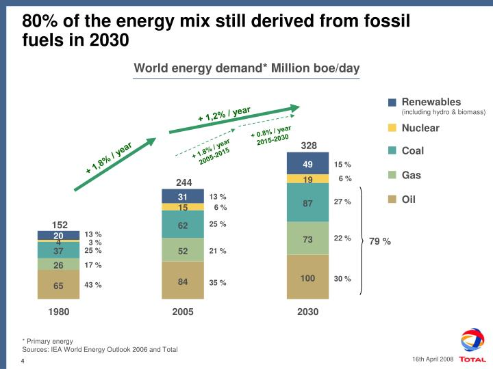 80% of the energy mix still derived from fossil fuels in 2030