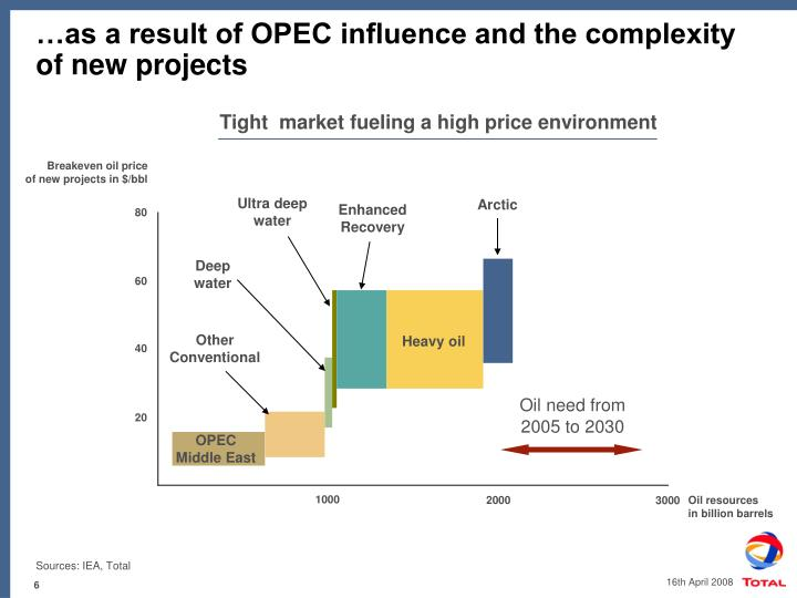 …as a result of OPEC influence and the complexity of new projects