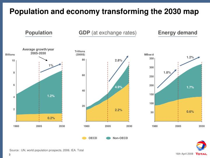 Population and economy transforming the 2030 map