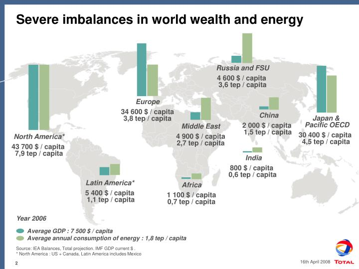 Severe imbalances in world wealth and energy