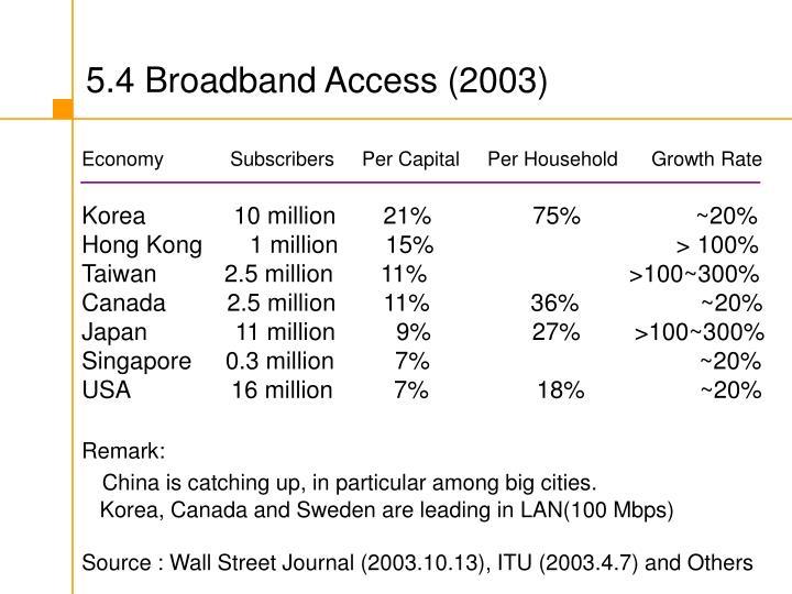 5.4 Broadband Access (2003)