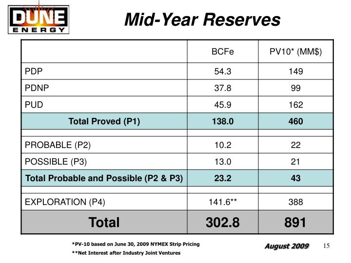 Mid-Year Reserves