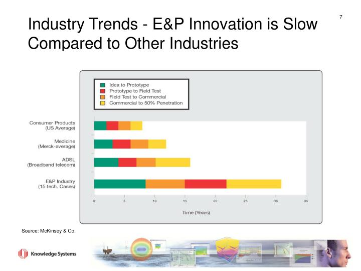 Industry Trends - E&P Innovation is Slow Compared to Other Industries