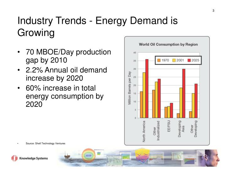 70 MBOE/Day production gap by 2010