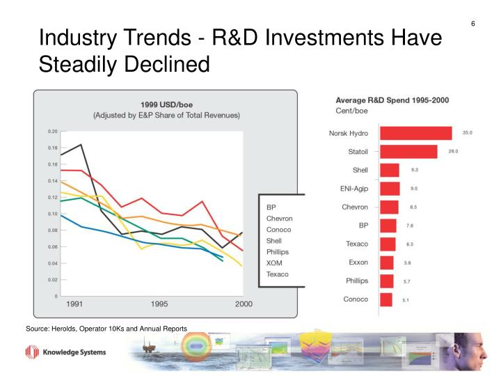 Industry Trends - R&D Investments Have Steadily Declined