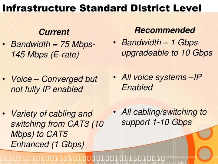 Infrastructure Standard District Level