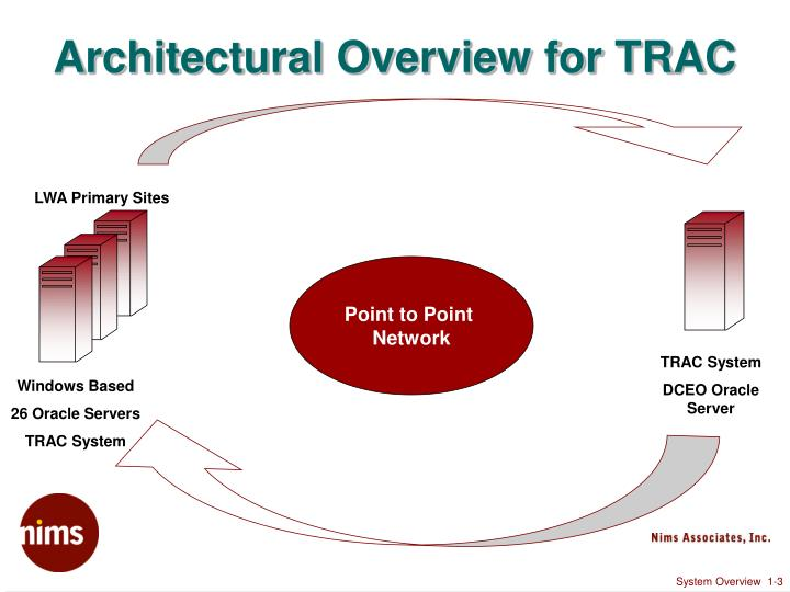 Architectural Overview for TRAC
