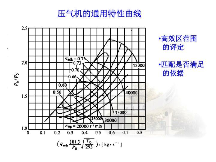 压气机的通用特性曲线