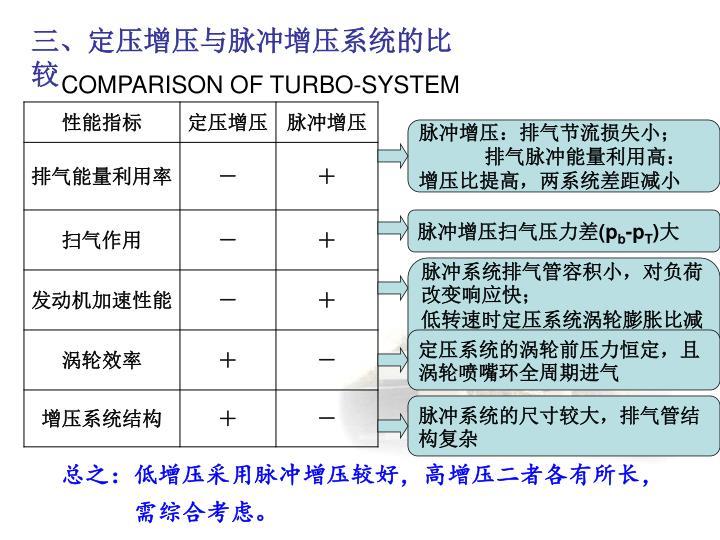 三、定压增压与脉冲增压系统的比较