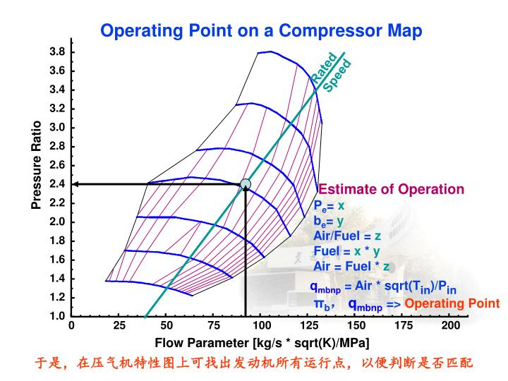 Operating Point on a Compressor Map