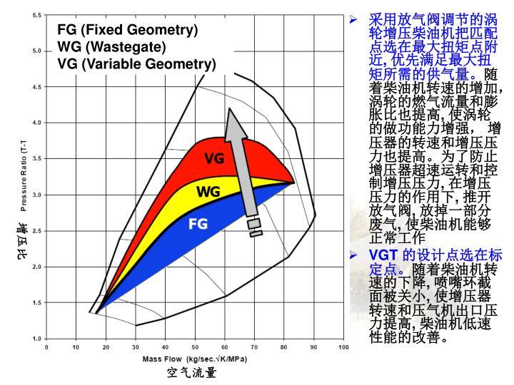 FG (Fixed Geometry)