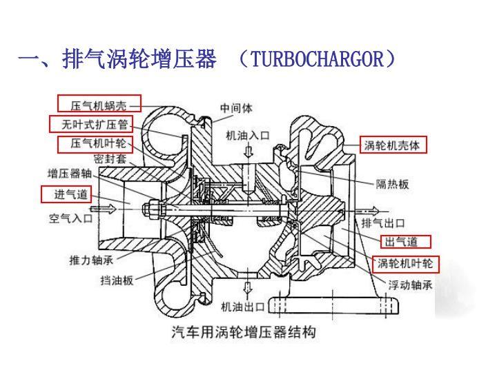一、排气涡轮增压器 (