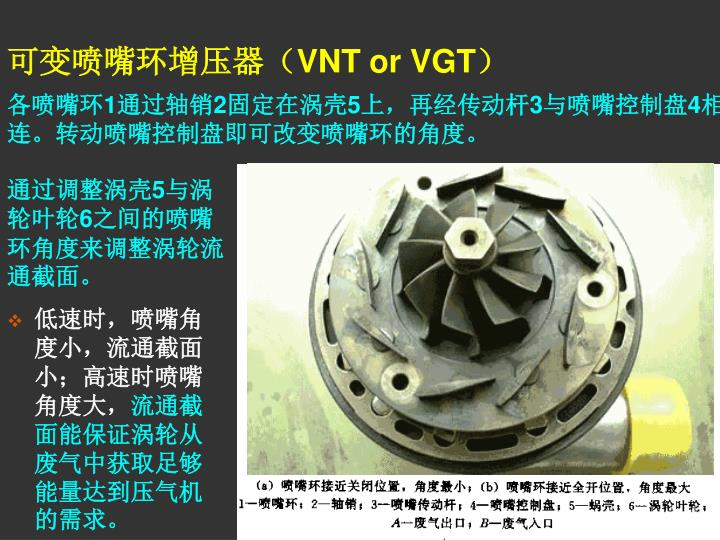 可变喷嘴环增压器(