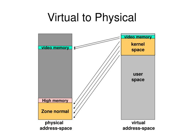 Virtual to Physical