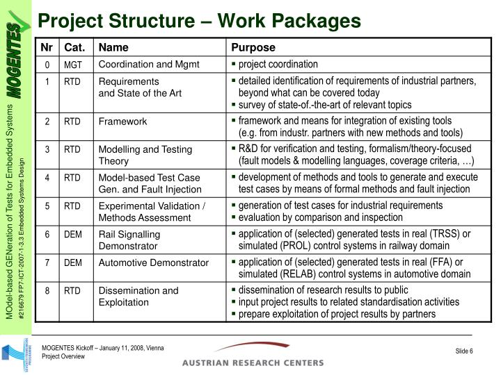 Project Structure – Work Packages